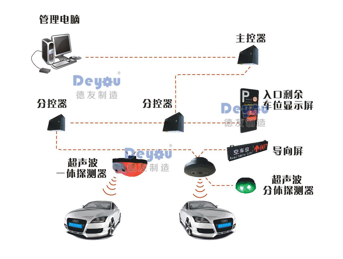 停车场车位引导超声波控测器系统 室内车位状态指示探测感应系统设备