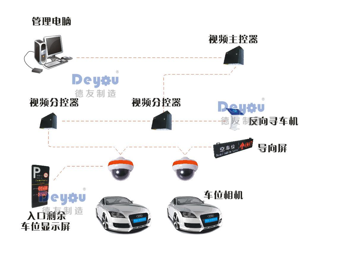 超声波车位引导探测器车位引导智能停车场系统室内车位检测指示灯